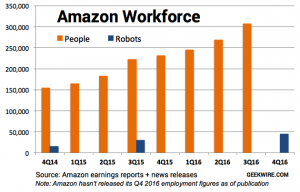 amazon robots vs human workforce